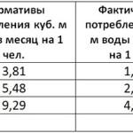 Тарифы на воду по счетчикам 2015